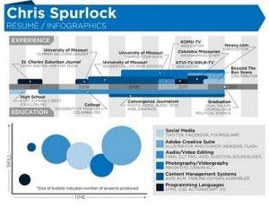 chris spurlock cv