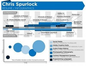 chris spurlock cv